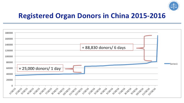 Registered organ donors in China